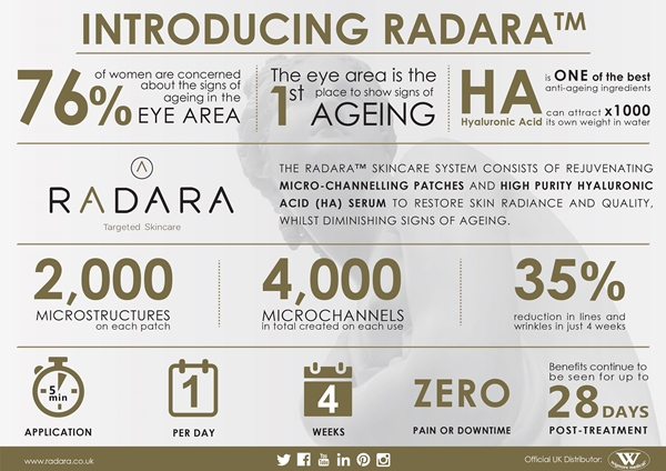 Radara Key Facts Information Infographic